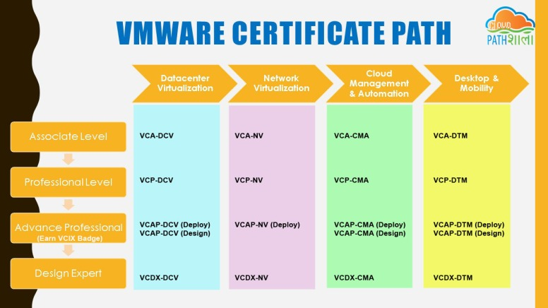 Vmware Certificate Path_cloud pathshala