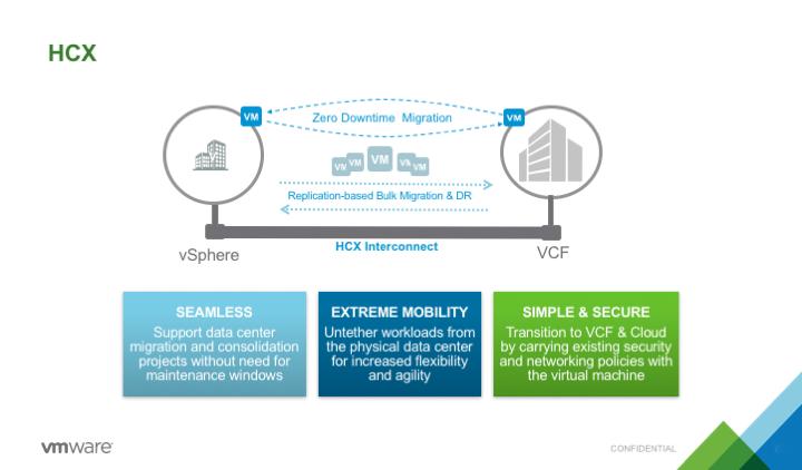 HCX_-_Hybrid_Migration_Services