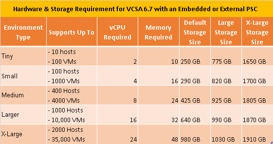System requirement for VCSA 6.7 Embedded Mode