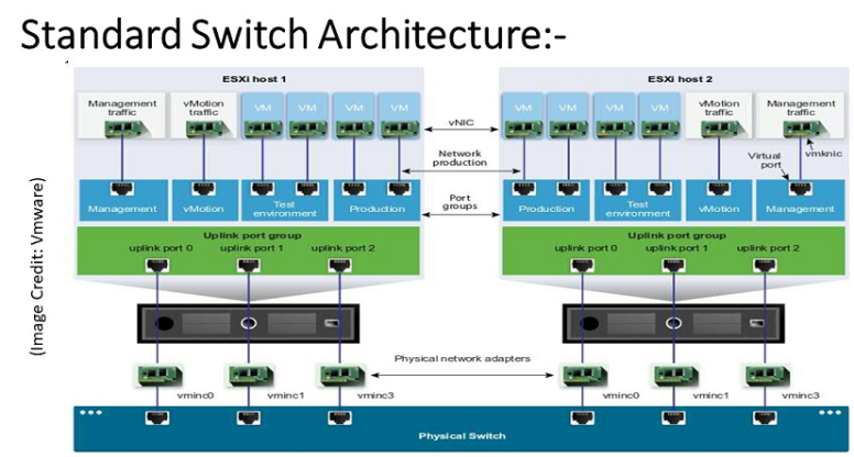 standard switch architecture