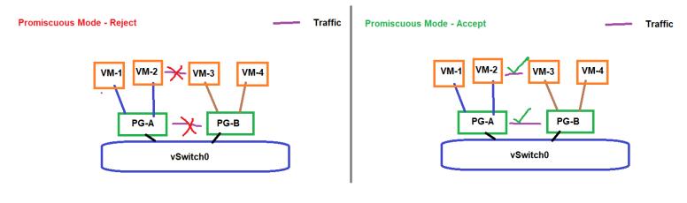 vSphere 6 7 ICM – Topic 5 2 – Configure virtual switch security