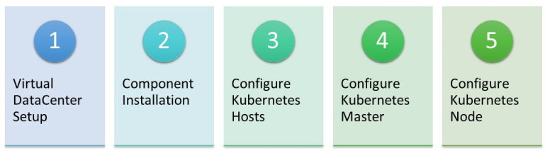 installation of kubernetes