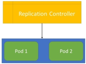 Replication Controller