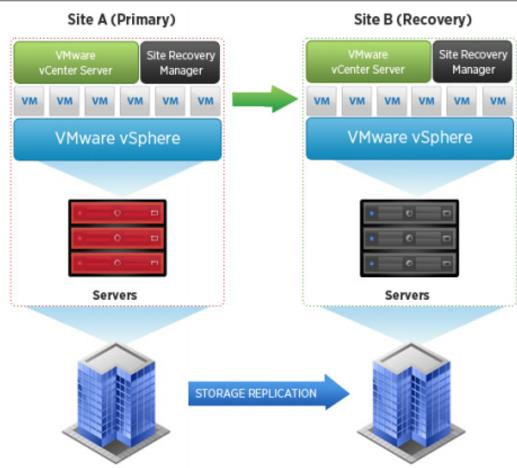 VMware-Site-Recovery-Manager-8.1