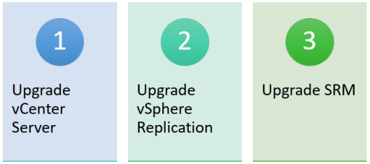 How to Upgrade from Windows vCenter 5 5 to VCSA 6 5 including SRM