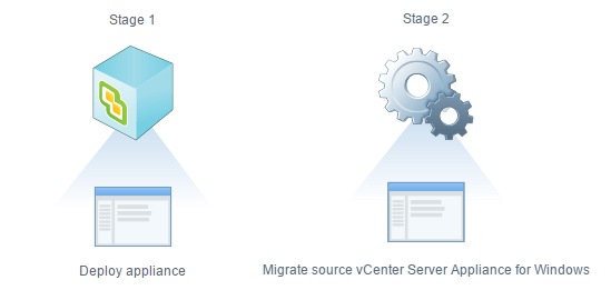 The-VCSA-6.5-Stages